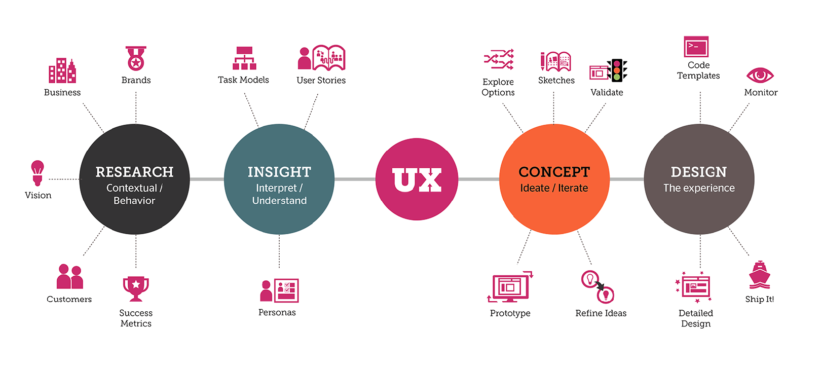 importance-of-ux-design-why-is-it-important-image
