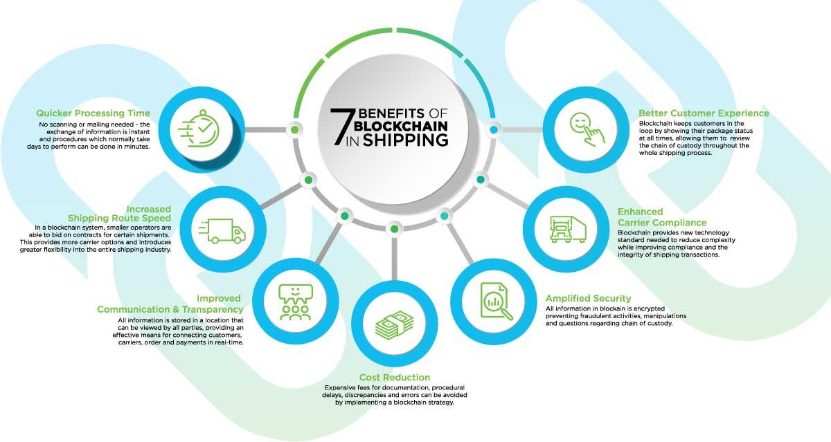 Benefits-of-blockchain-shipping-industry-parangat-technologies-blog