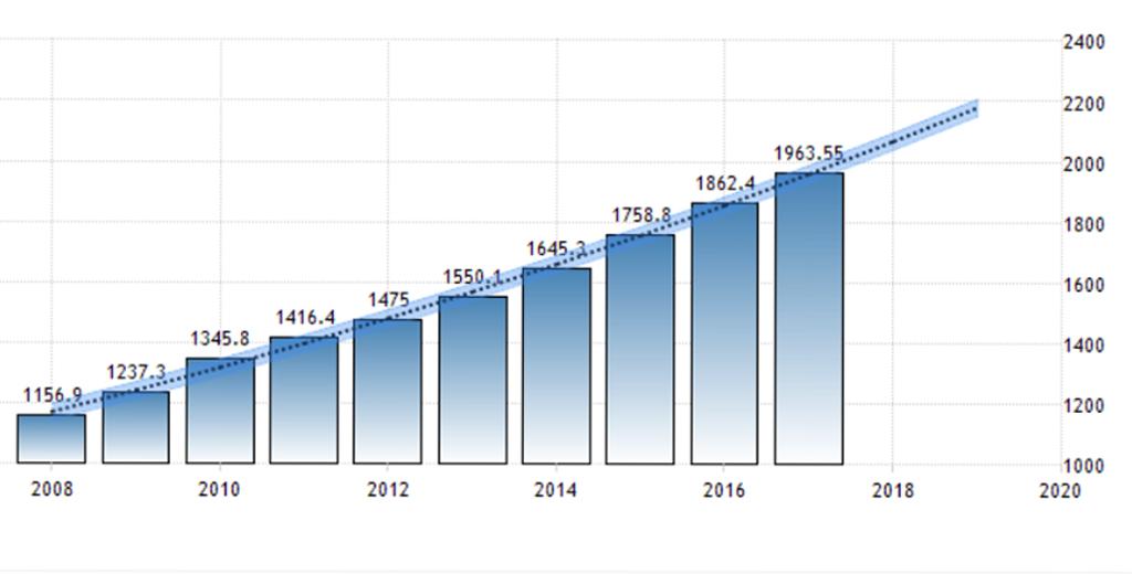 India-GDP-per-capita-forecast-parangat-technologies-blog