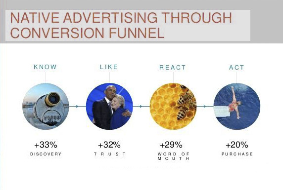 Illustration-of-native-advertising-through-conversion-funnel-for-parangat-blog