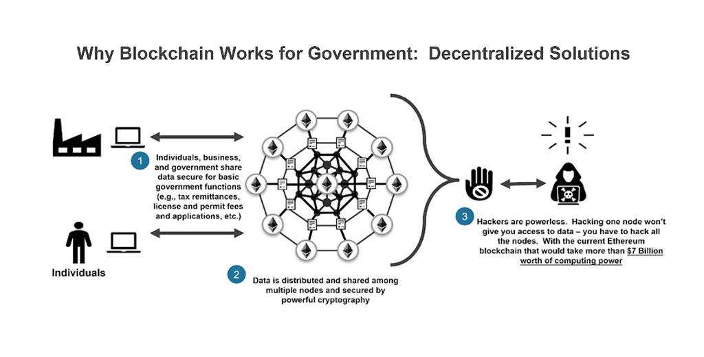 (Understanding Blockchain in Government)