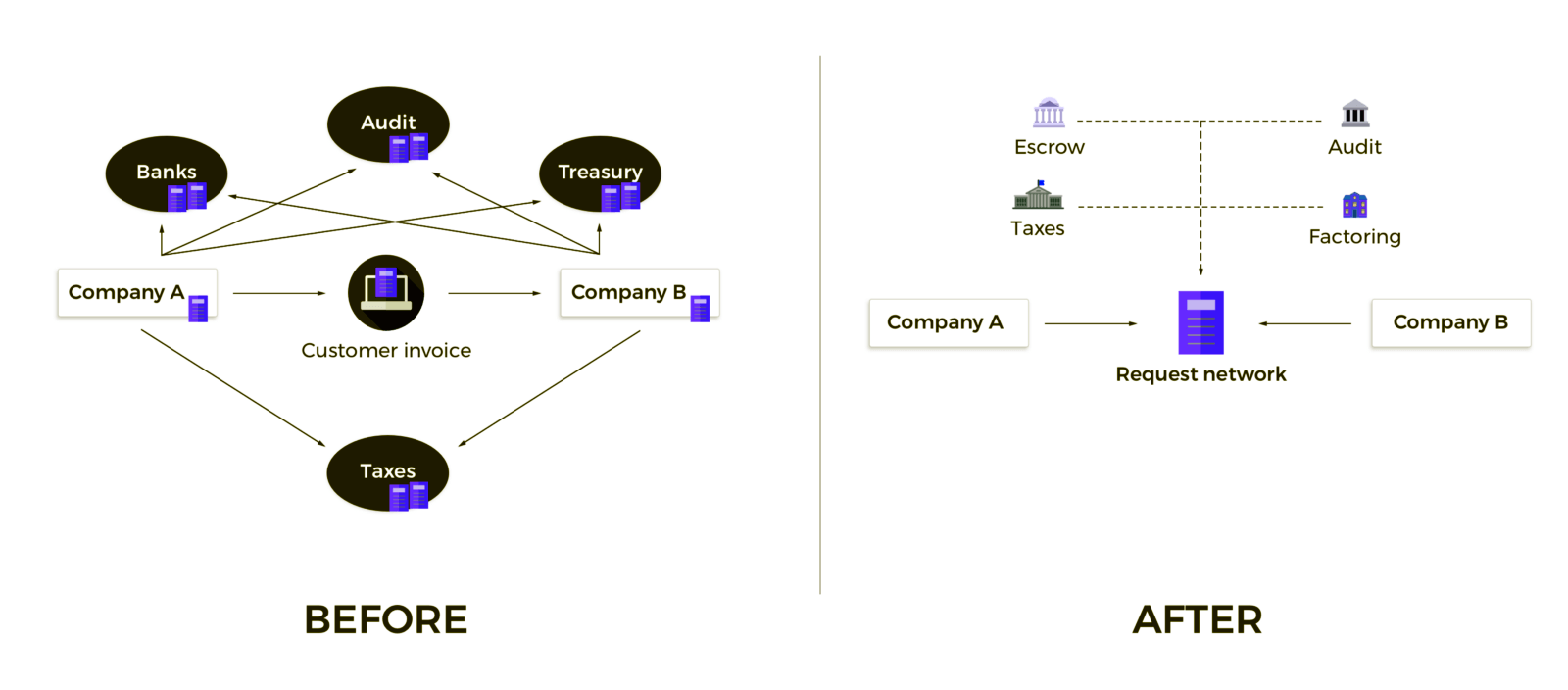 Blockchain: providing ease while auditing
