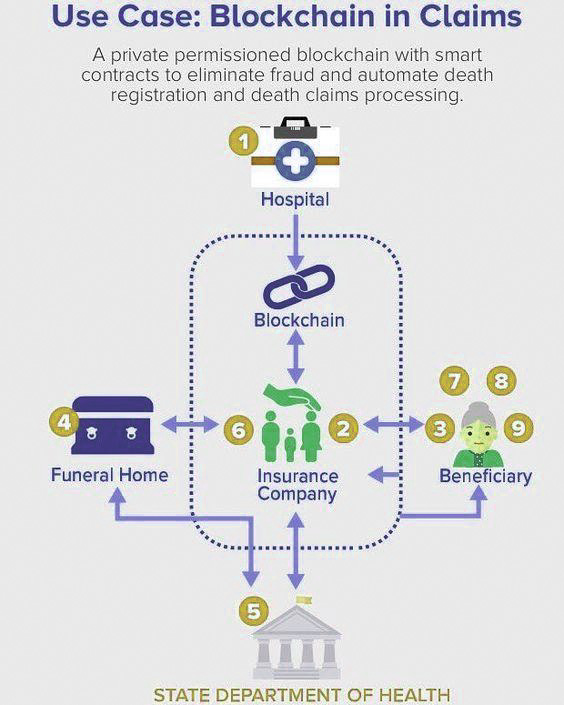 State Department of Health Infographic on Blockchain and AI
