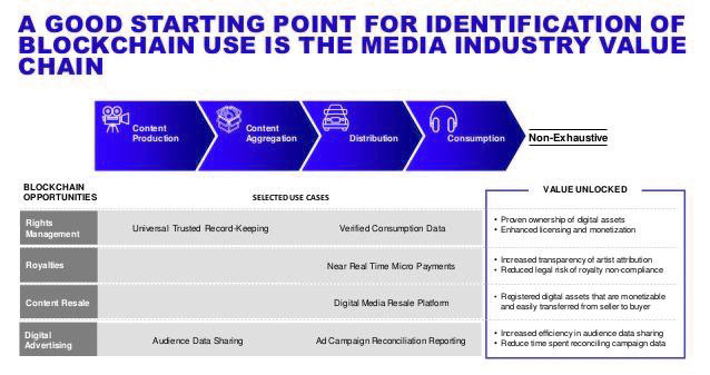 (Media Value Chain with Blockchain)