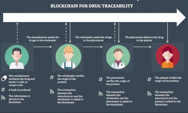 (Pharma Supply Chain with Blockchain Technology)