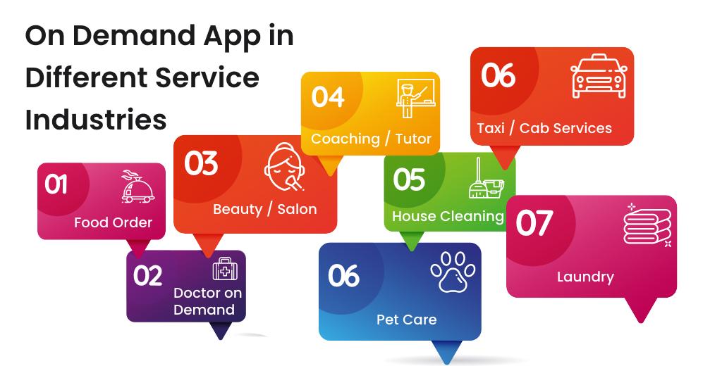 On Demand App Development Service in different Industries
